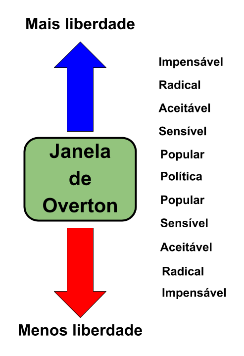 Janela de Overton 01 - Janela de Overton, entenda como te manipulam.