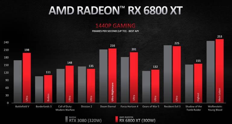 RX6800XT 1440p - Novas Placas de Vídeo AMD chegam ao mercado brasileiro.
