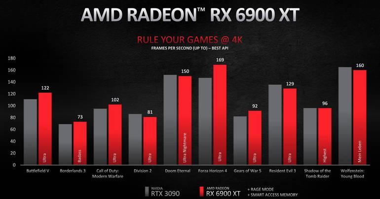 RX6900XT 4K - Novas Placas de Vídeo AMD chegam ao mercado brasileiro.